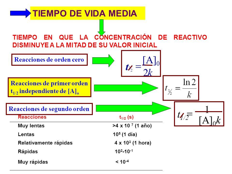 k [A]0 t 2 = [A]0k t1/2 1 = TIEMPO DE VIDA MEDIA